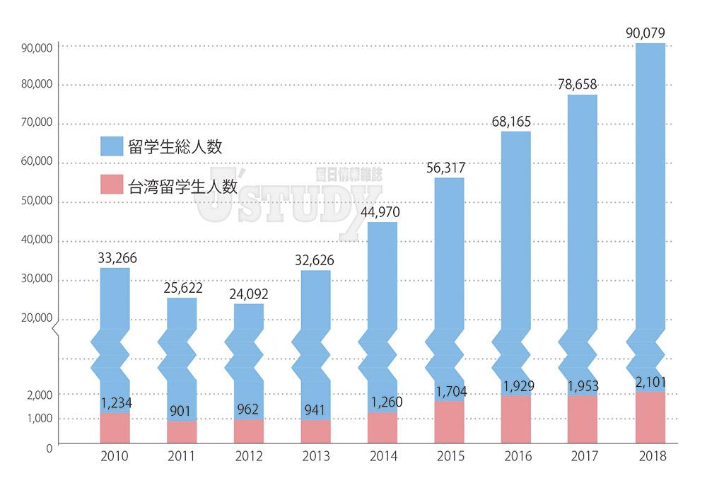台灣留學生人數