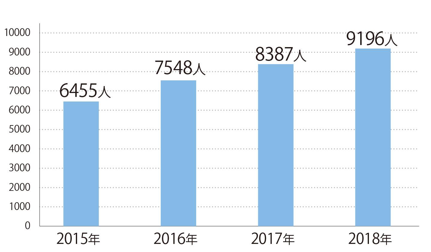 在台留學之日本留學生人數