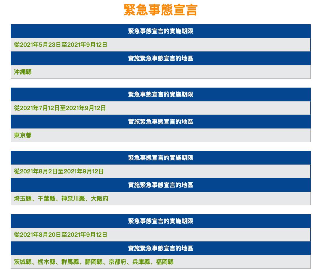 日本政府將正於東京都等13地實施的「緊急事態宣言」防疫對策,再擴大納入北海道、宮城縣、岐阜縣、愛知縣、三重縣、滋賀縣、岡山縣、廣島縣。實施期間到9月12日。