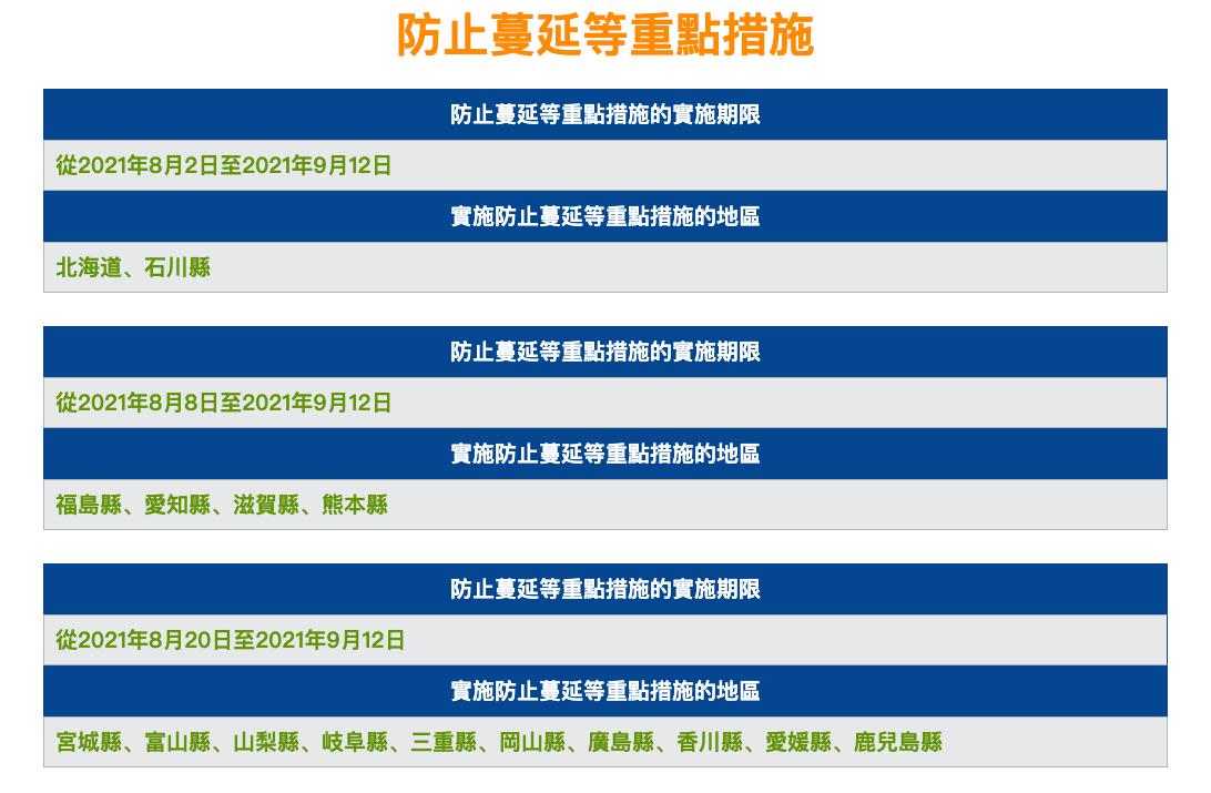 「防止蔓延等重點措施」實施地,增加了高知縣、佐賀縣、長崎縣、宮崎縣等,共12縣,期間也是至9月12日。