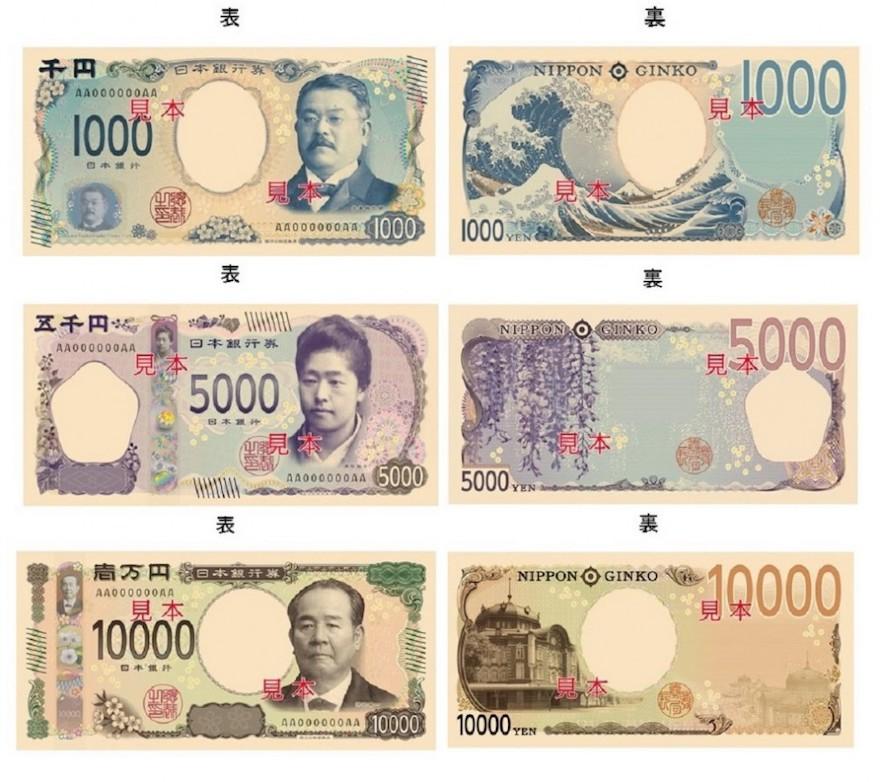 日本新版紙鈔設計亮相 新的萬圓紙鈔正面人物肖像是有「日本資本主義之父」稱號的澀澤榮一;5千圓正面肖像是創立津田塾大學的津田梅子;千圓正面是確立血清療法的北里柴三郎畫像。萬圓紙鈔正面人物最早是聖德太子,1984年變成福澤諭吉後,這次將是時隔40年再度變更(以2024年正式流通計算)。新鈔背面的設計,萬圓紙鈔背面從鳳凰像變成東京站丸之內建物;5千圓從燕子花圖變成藤花;千圓從富士山跟櫻花變成葛飾北齋富嶽三十六景「神奈川沖浪裏」