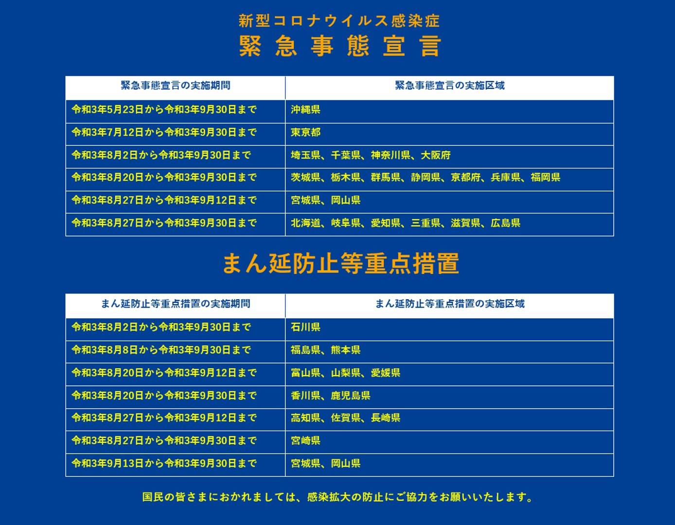 東京和大阪在內的19個都道府縣的緊急事態宣言延長至本月底。19個行政區包含:北海道、茨城、栃木、群馬、埼玉、千葉、東京、神奈川、岐阜、靜岡、愛知、三重、滋賀、京都、大阪、兵庫、廣島、福岡、沖繩這19個都道府縣。