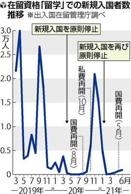 根據日本《讀賣新聞》日前報導,日本因為從今年1月國境管制以來,留學生新生至今無法入境,雖然5月曾經開放國費生可以入境,但是畢竟自費留學生佔全體留學生的約95%,因此根據政府入國管理廳的統計,今年上半年度留學生新生入境人數相較去年同期人數足足減少九成。